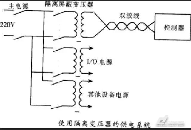 浅析plc控制系统中电磁干扰的七大主要来源