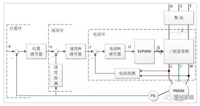 步进,闭环,交流伺服三类电机驱动方案对比