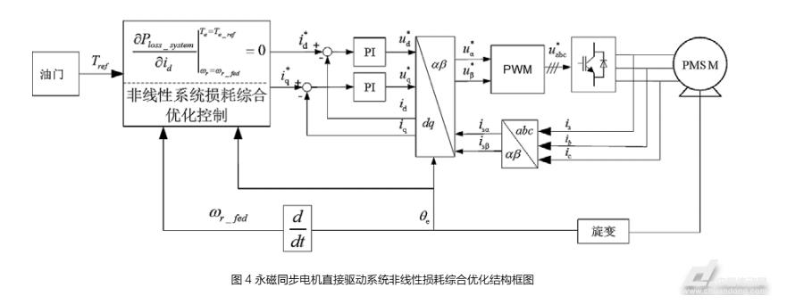 摘要:降低永磁同步电机驱动系统的损耗对纯电动汽车的性能提升具有重大的意义。在分析传统线性损耗模型的基础上,针对永磁同步电机的运行特性,本文构建新型非线性损耗模型,实现在任意工况范围系统损耗的精确估算。基于新型非线性系统损耗模型,本文提出永磁同步电机驱动系统非线性损耗综合优化控制,通过电机损耗与驱动器损耗的最优匹配,实现系统效率的综合优化。实验结果标明,相比与传统的最大转矩电流比控制,非线性损耗综合优化控制可以有效的改善全工况范围内系统的损耗特性,提高电机驱动系统能量利用率,达到节能目的。 1引言 作为纯电