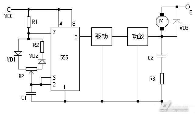 直流电机调速大多使用PWM(脉冲宽度调制)方式实现。   PWM调速实际就是改变通断电的时间比例,即:占空比(脉冲宽度)可调的脉冲,从时间上积分以后实现控制电流的大小改变电机的转速。   NE555可以简便的构成直流电机PWM调速器。下面将向您介绍它的实现原理。    NE555简介   NE555是8脚时基IC,大约在1971年由SigneticsCorporation发布,是当时唯一非常快速且商业化的时基IC,之后的40年间被非常普遍地使用,并且被大众延伸出许多的应用电路。   NE555性能特点