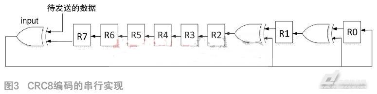 摘要:在数字系统互联设计中,高速串行I/O技术取代传统的并行I/O技术成为当前发展的趋势,与传统并行接口技术相比,串行方案提供了更大的带宽、更远的距离、更低的成本和更高的能力。以太网作为一种高速的串行传输方式,是当前最基本、最流行的局域网组网技术,为了适应各种新开展的业务如流视频等,其速率也在不断提高。GMII是标准的吉比特以太网接口,位于MAC层和物理层之间。因此,可以基于FPGA平台,实现GMII接口协议,完成数据在MAC和物理层间的通信。 1 GMII接口协议简介 MII(MediaIndepend