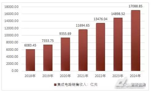 2018年中国集成电路市场前景预测及行业发展趋势分析