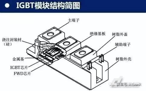 fwd(续流二极管芯片)通过特定的电路桥接封装而成的模块化半导体产品