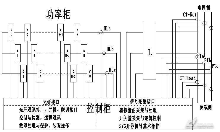 svg链式无功补偿装置在电弧炉现场的应用
