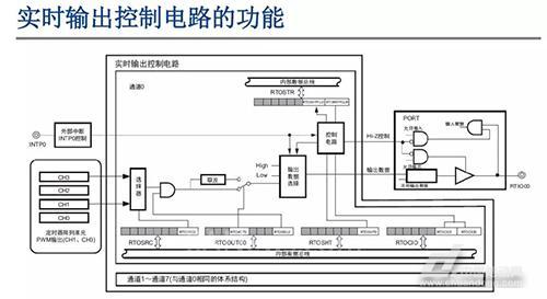 图9r7f0c806/807实时输出控制电路