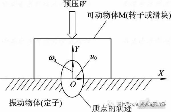 图3超声波电机的工作原理图