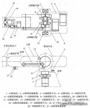 图4三菱装配机器人内部结构简图