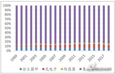 集成电路占据半导体主要市场