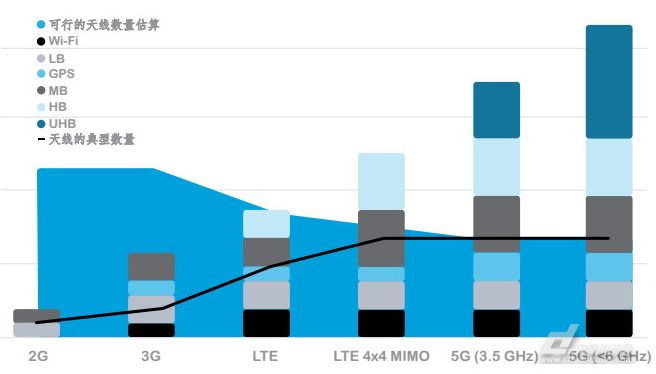 从LTE到5G部署的逐步过渡。 而频谱资源作为5G技术研发的先行军,是5G商用的基石。5G需要的更多频谱,对射频器件的设计也带来了更多新的挑战。Size,Size,Size,重要的事情说三遍,江雄提到Size便是Qorvo在于客户进行交流时他们最为关心的话题。此外,5G的高速率与MIMO应用带来的电流消耗以及天线个数的增多对于每一个射频工程师来讲同样也是令人头疼不已的难题。 一切为了更好的集成 目前4G手机的射频前端(RFFE)仍是移动电话的射频收发器和天线之间的功能区域,主要由功率放大器(PA)