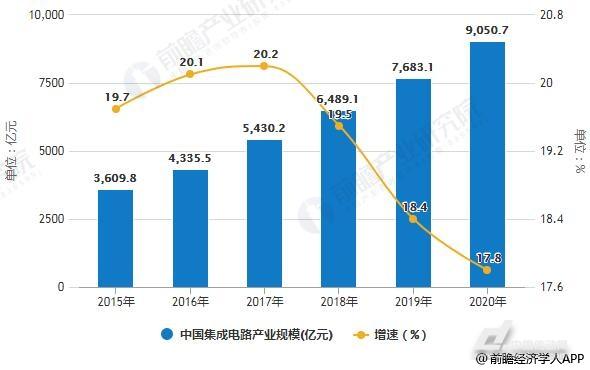 2015-2020年中国集成电路产业规模统计及增长情况预测