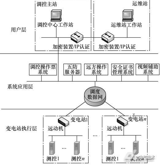 图3d5000程序化操作系统功能架构示意图