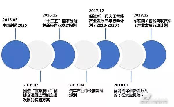 中国已启动自动驾驶汽车发展战略规划 二、多领域企业纷纷加强在自动驾驶汽车领域的战略布局 目前,几乎每家整车企业均在围绕自动驾驶汽车进行多方战略布局,加强战略转型,加大在自动驾驶汽车领域的投资,各方合纵连横广泛寻求合作,以在未来汽车产业生态竞争格局中占据主动。 宝马在2016年6月发布了企业发展新战略,将着眼于进一步加强电动汽车及自动驾驶技术优势,并发展优质个人驾驶领域的新服务。2016年7月,宝马与英特尔、Mobileye形成战略联盟,加强在自动驾驶汽车领域的合作,计划在2021年以前,让高度自主的自动驾